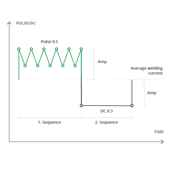 Sequence repeat pulse/dc curve
